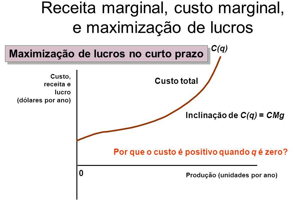 Receita marginal é a receita adicional proveniente da produção de uma unidade a mais de produto.