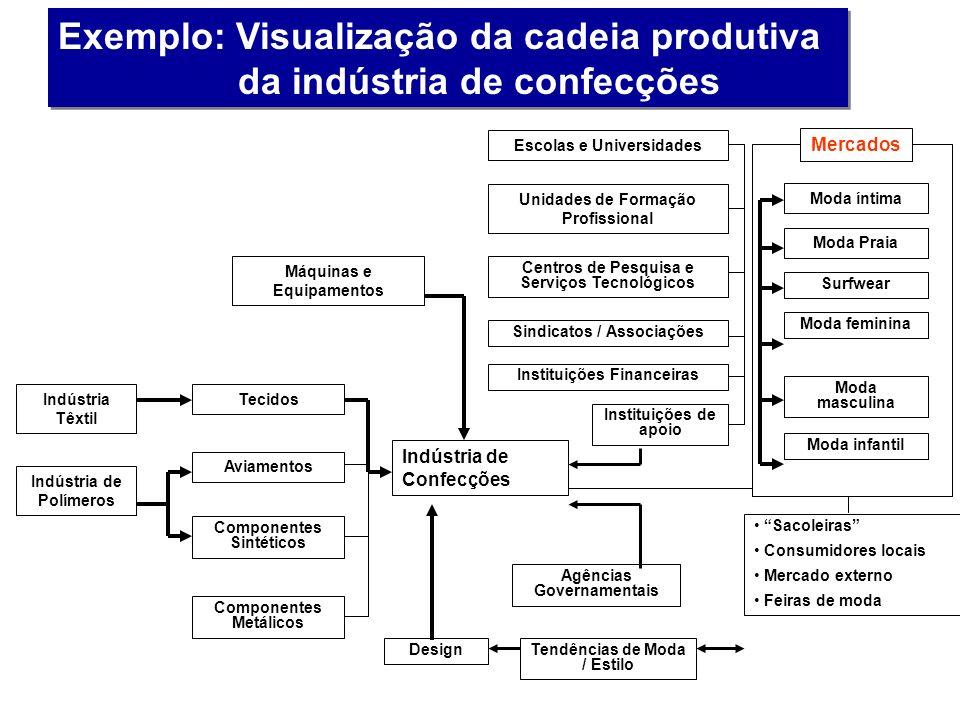 Exemplo: Visualização da cadeia produtiva da indústria de confecções Indústria de Confecções Máquinas e Equipamentos Tecidos Aviamentos Componentes Si
