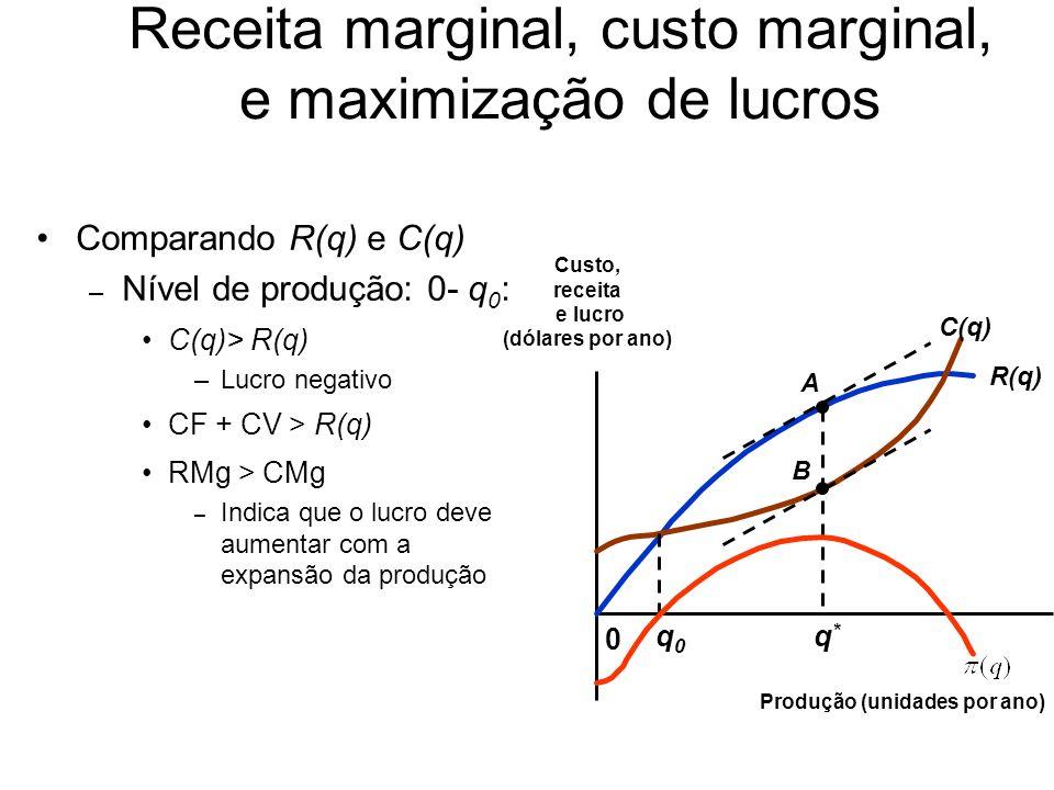 Comparando R(q) e C(q) –Pergunta: por que o lucro é negativo quando a produção é zero.