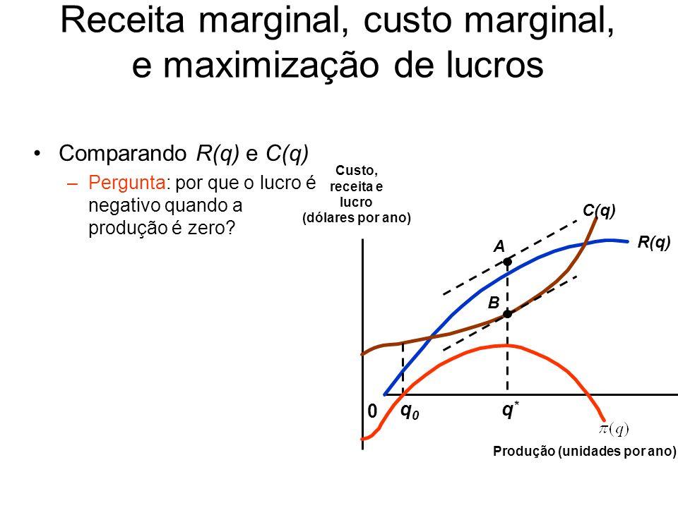 Comparando R(q) e C(q) – Nível de produção: q 0 - q * R(q)> C(q) RMg > CMg – Indica que o lucro deve aumentar com a expansão da produção – Lucro é crescente R(q) 0 Custo, receita e lucro (dólares por ano) Produção (unidades por ano) C(q) A B q0q0 q*q* Receita marginal, custo marginal, e maximização de lucros