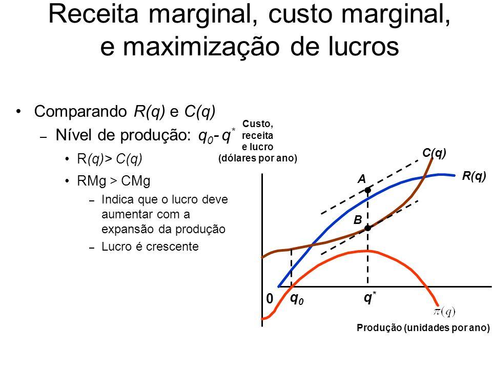 Comparando R(q) e C(q) – Nível de produção: q * R(q)= C(q) RMg = CMg Nível máximo de lucro R(q) 0 Custo, receita e lucro (dólares por ano) Produção (unidades por ano) C(q) A B q0q0 q*q* Receita marginal, custo marginal, e maximização de lucros