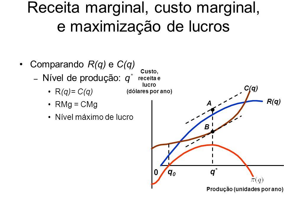 Pergunta –Por que o lucro diminui quando a produção se torna maior ou menor que q*.