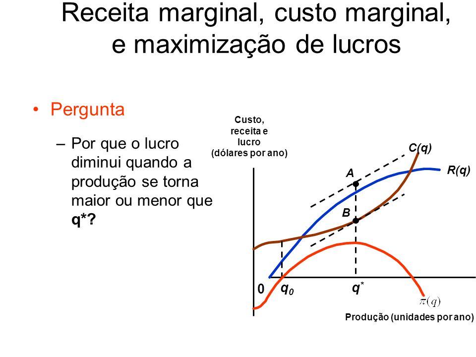 Comparando R(q) e C(q) – Nível de produção maior que q * : R(q)> C(q) CMg > RMg Lucro é decrescente Receita marginal, custo marginal, e maximização de lucros R(q) 0 Custo, receita e lucro (dólares por ano) Produção (unidades por ano) C(q) A B q0q0 q*q*