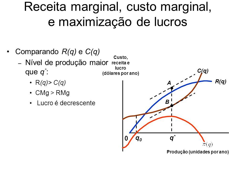 Logo, podemos dizer que: –Os lucros são maximizados quando CMg = RMg.