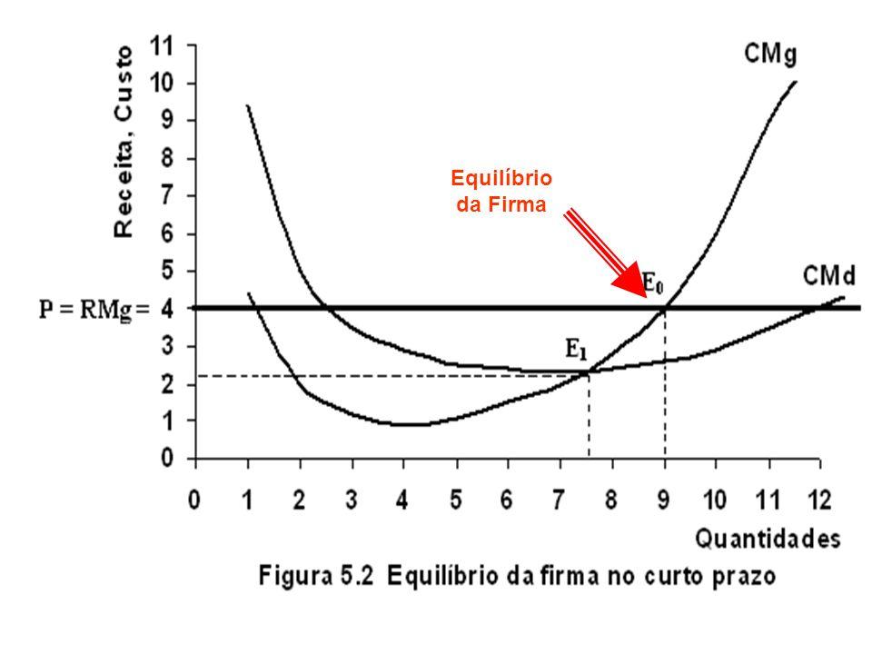 (a) Firma com Lucros (b) Firma com perdas Preço Quantidade 0 CMg CMT P = RMe = RMg Lucro P CMT Q Quantidade 0 CMg CMT P = RMe = RMg Perda P CMT Q Preço Lucro como área entre Preço e Custo Médio Total