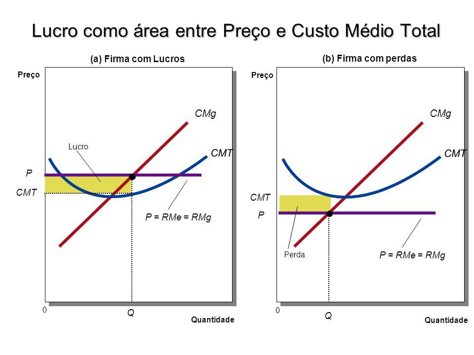 Preço Quantidade 0 CMg CVMe CMe P2P2 Q2Q2 Trecho da curva de CMg que também equivale à Oferta da Firma Q1Q1 P1P1 Custo Marginal e Oferta da Firma