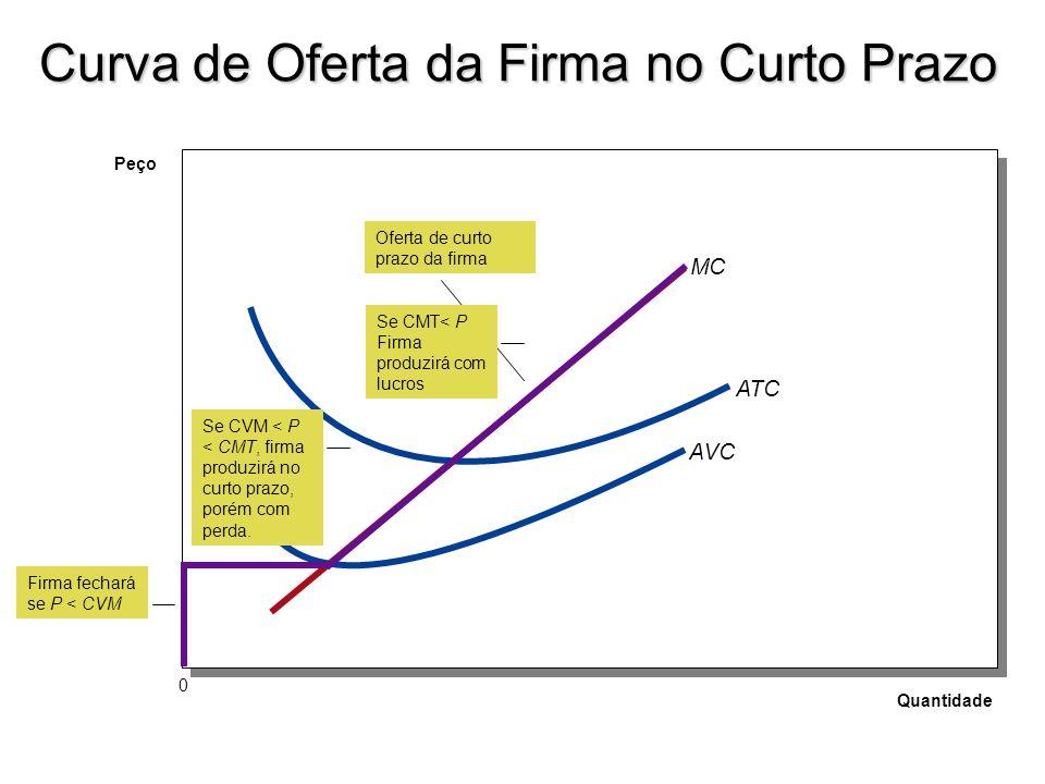 Preço Quantidade 0 MC AVC ATC Oferta de longo prazo da firma Firma fechará se P < CMT Curva de Oferta e Longo Prazo de firma competitiva