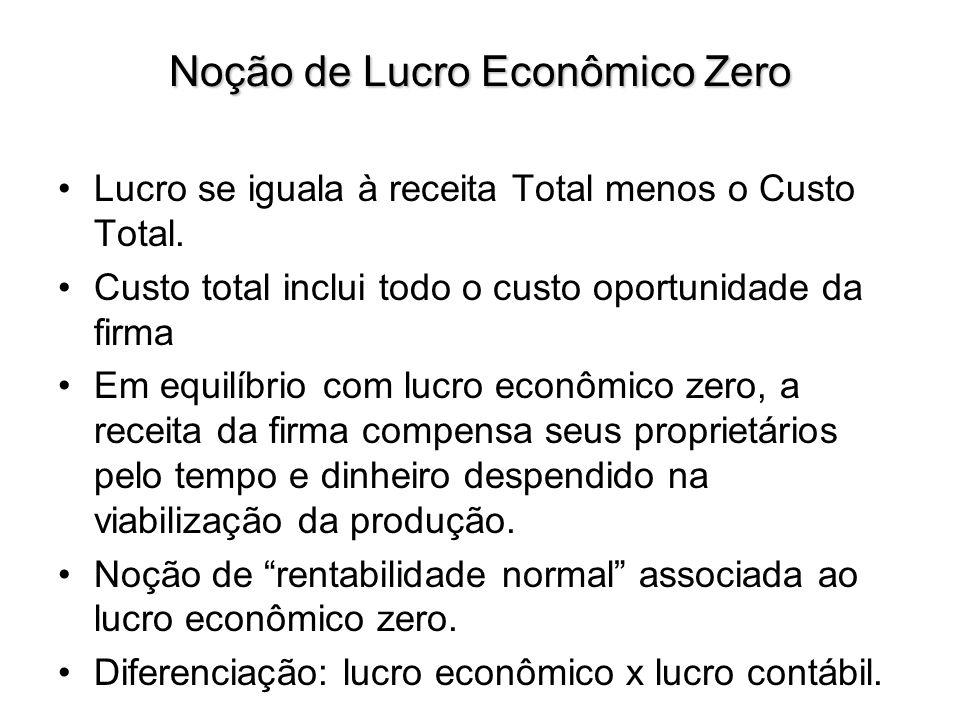 5) Mercados não competitivos (Monopólio): características; maximização do lucro da firma e análise do equilíbrio de mercado; o índice de Lerner.