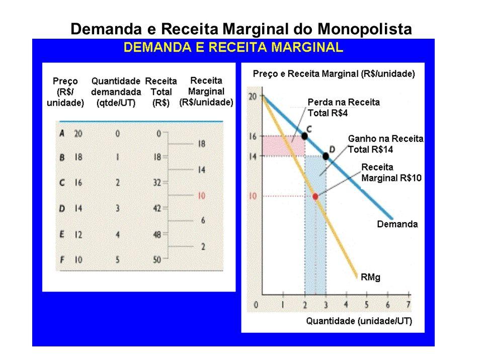 Receita Marginal, Elasticidade preço e receita Total do Monopolista