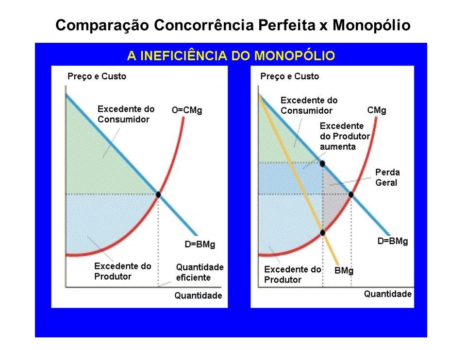 Concorrência monopolística - características Grande número de compradores e muitos vendedores, com diferenciação do produto.