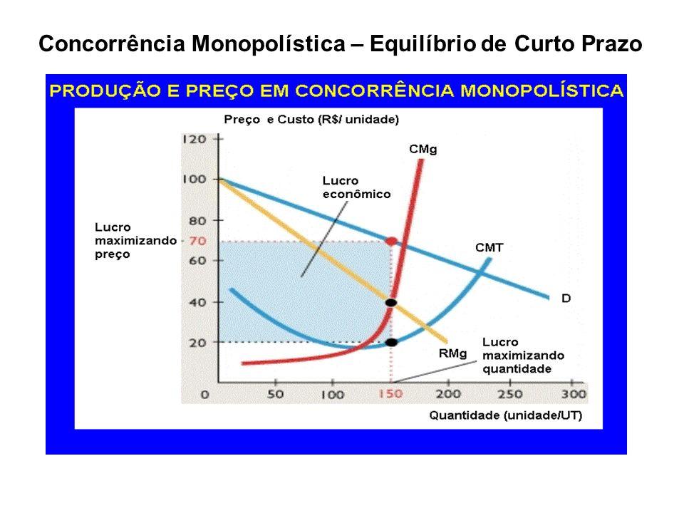 Concorrência Monopolística – Equilíbrio de Longo Prazo
