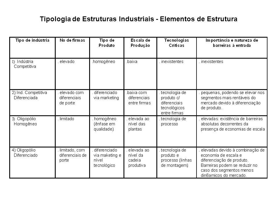 Tipologia de Estruturas Industriais – Padrões de Conduta