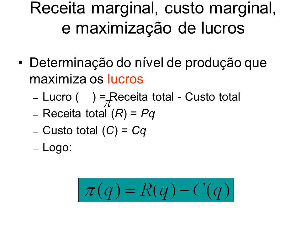 Receita marginal, custo marginal, e maximização de lucros 0 Custo, receita e lucro (dólares por ano) Produção (unidades por ano) R(q) Receita total Inclinação de R(q) = RMg Maximização de lucros no curto prazo