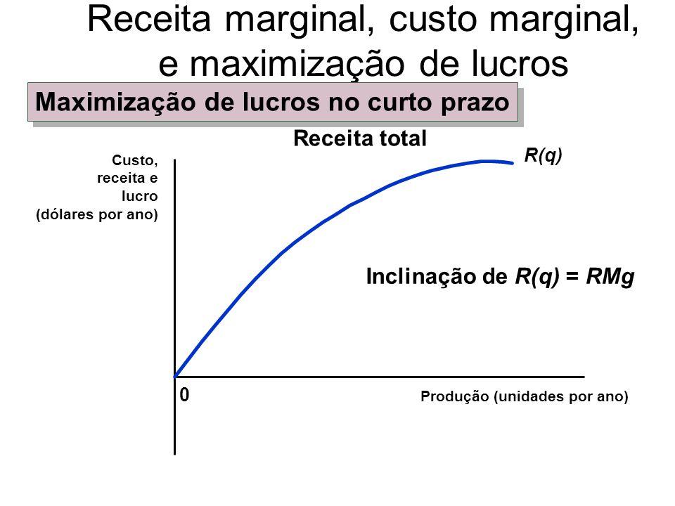0 Produção (unidades por ano) Receita marginal, custo marginal, e maximização de lucros C(q) Custo total Inclinação de C(q) = CMg Por que o custo é positivo quando q é zero.