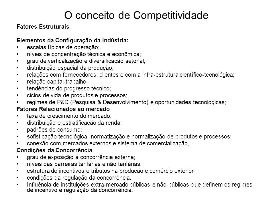 O conceito de Competitividade Fatores Estruturais Elementos da Configuração da indústria: escalas típicas de operação; níveis de concentração técnica