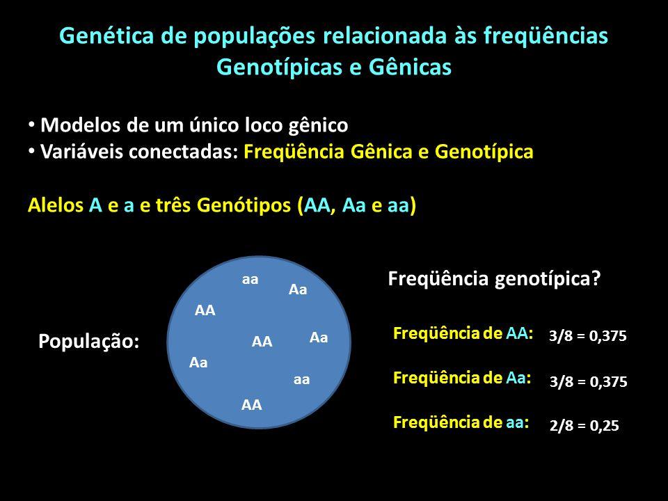 Genética de populações relacionada às freqüências Genotípicas e Gênicas Modelos de um único loco gênico Variáveis conectadas: Freqüência Gênica e Genotípica Alelos A e a e três Genótipos (AA, Aa e aa) AA Aa AA aa População: Freqüência genotípica.