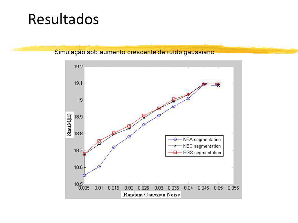 Resultados Simulação sob aumento crescente de ruído gaussiano