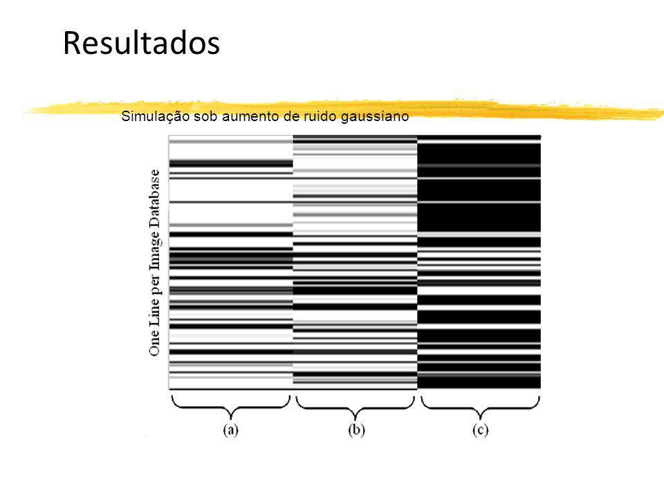 Resultados Simulação sob aumento de ruido gaussiano