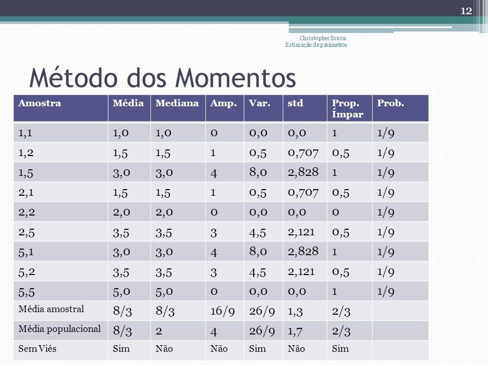 Método dos Momentos AmostraMédiaMedianaAmp.Var.stdProp. Ímpar Prob. 1,11,0 00,0 11/9 1,21,5 10,50,7070,51/9 1,53,0 48,02,82811/9 2,11,5 10,50,7070,51/