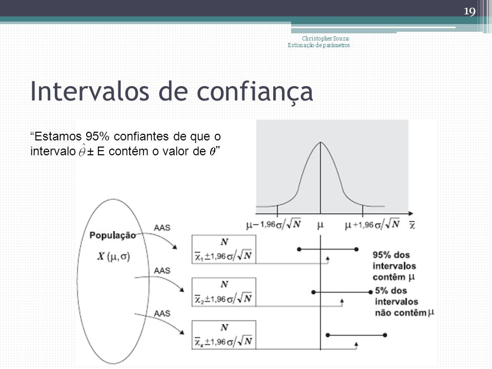 Intervalos de confiança Christopher Souza: Estimação de parâmetros 19 Estamos 95% confiantes de que o intervalo ± E contém o valor de