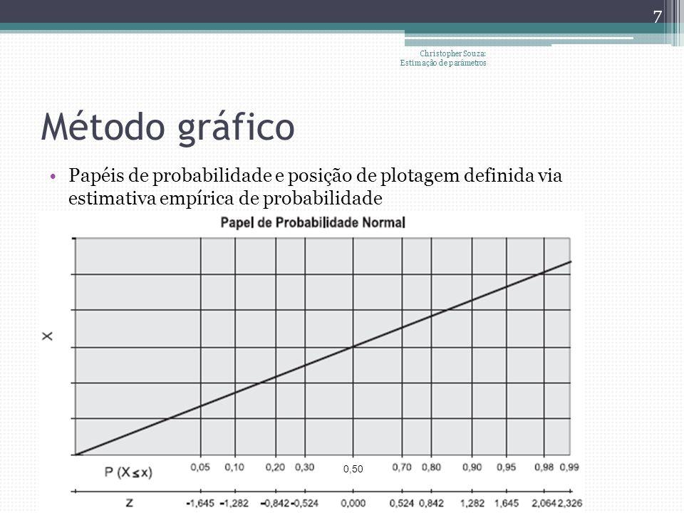 Método gráfico Papéis de probabilidade e posição de plotagem definida via estimativa empírica de probabilidade Christopher Souza: Estimação de parâmet