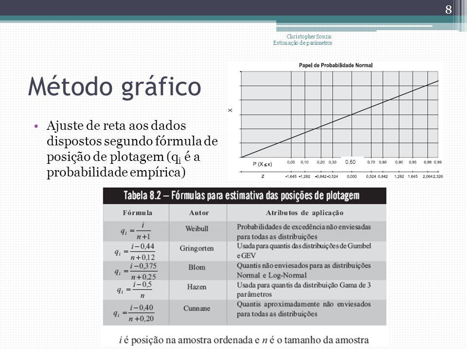 Método gráfico Ajuste de reta aos dados dispostos segundo fórmula de posição de plotagem (q i é a probabilidade empírica) Christopher Souza: Estimação de parâmetros 8 0,50