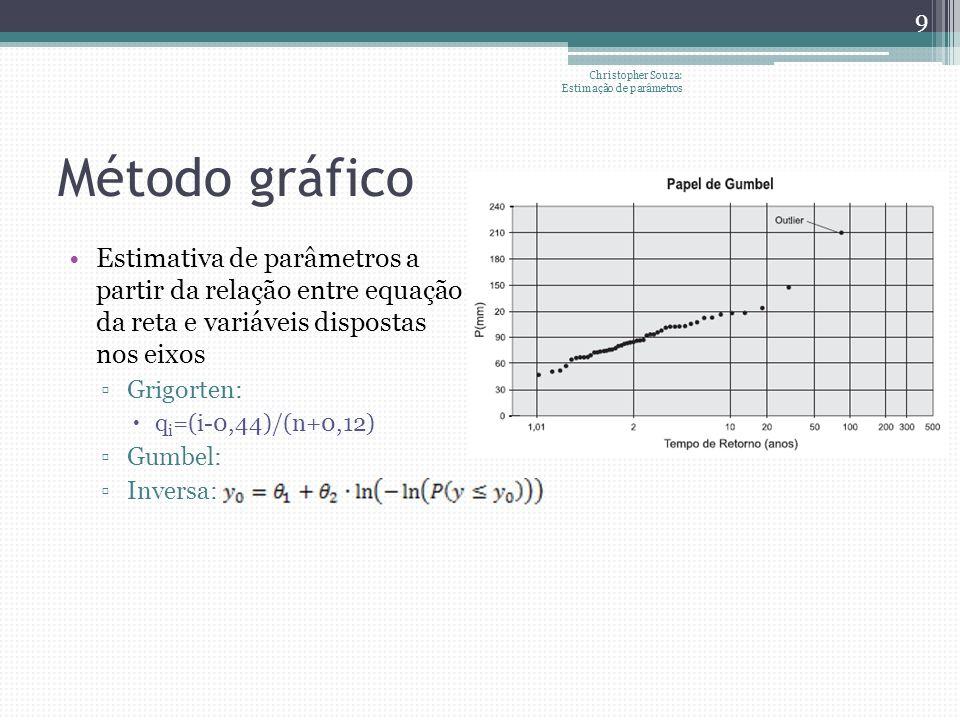 Método gráfico Estimativa de parâmetros a partir da relação entre equação da reta e variáveis dispostas nos eixos Grigorten: q i =(i-0,44)/(n+0,12) Gumbel: Inversa: Christopher Souza: Estimação de parâmetros 9