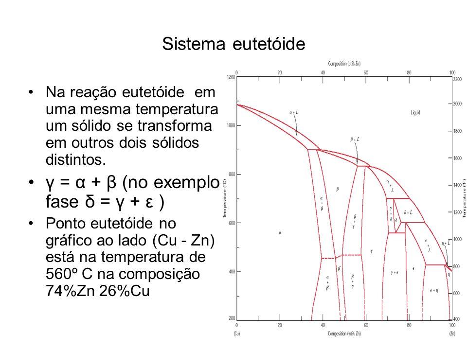 Sistema eutetóide Na reação eutetóide em uma mesma temperatura um sólido se transforma em outros dois sólidos distintos. γ = α + β (no exemplo fase δ