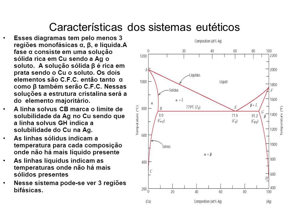 Características dos sistemas eutéticos Esses diagramas tem pelo menos 3 regiões monofásicas α, β, e liquida.A fase α consiste em uma solução sólida ri
