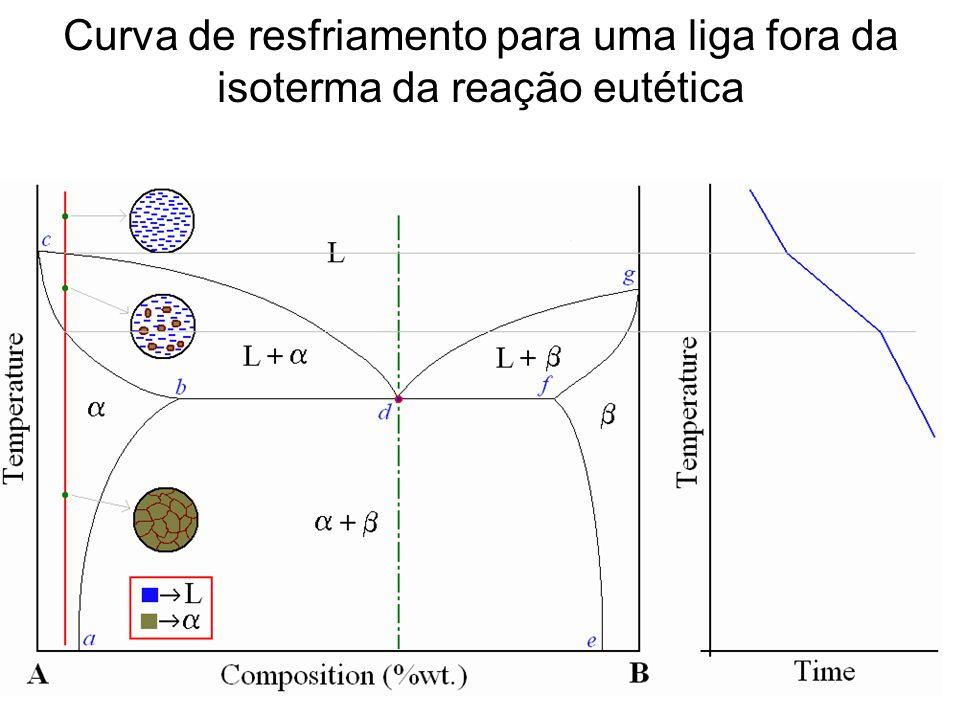 Desenvolvimento das microestruturas em ligas do sistema eutético Pb - Sn sujeitas a resfriamentos lentos