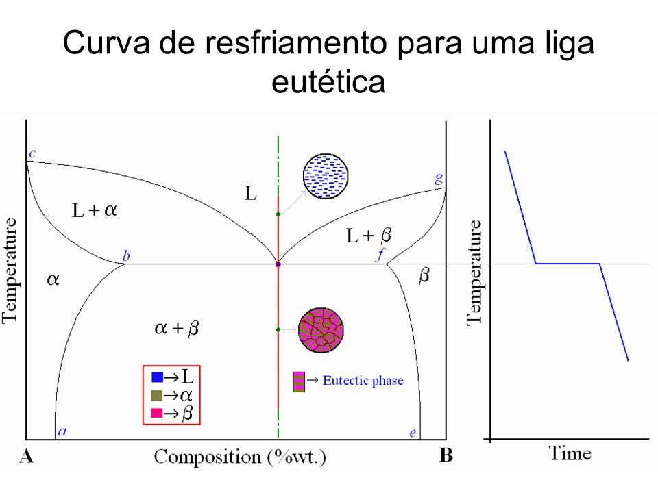 Desenvolvimento das microestruturas em ligas do sistema eutético Pb - Sn sujeitas a resfriamentos lentos Representação esquemática da formação da estrutura eutética para o sistema chumbo – estanho.