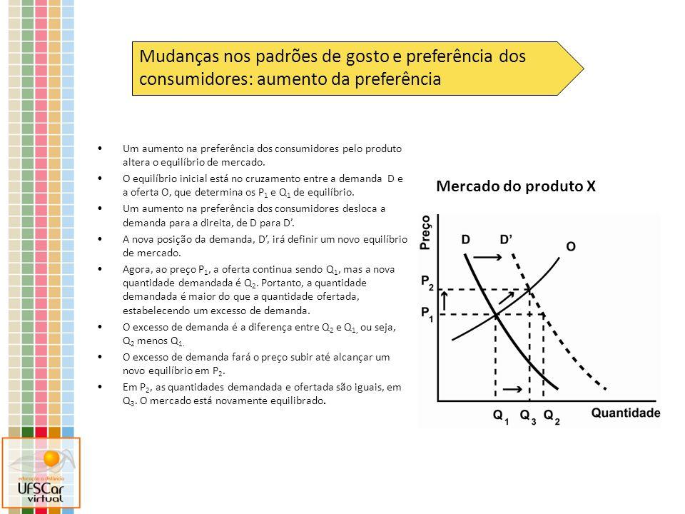 Mercado do produto X Mudanças nos padrões de gosto e preferência dos consumidores: aumento da preferência Um aumento na preferência dos consumidores p