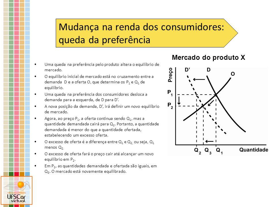 Mercado do produto X Mudança na renda dos consumidores: queda da preferência Uma queda na preferência pelo produto altera o equilíbrio de mercado. O e