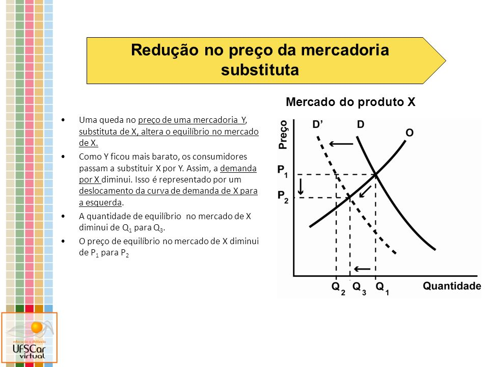 Mercado do produto X Redução no preço da mercadoria substituta Uma queda no preço de uma mercadoria Y, substituta de X, altera o equilíbrio no mercado