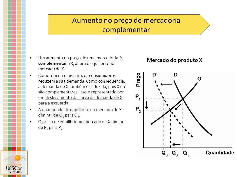 Mercado do produto X Aumento no preço de mercadoria complementar Um aumento no preço de uma mercadoria Y, complementar a X, altera o equilíbrio no mer