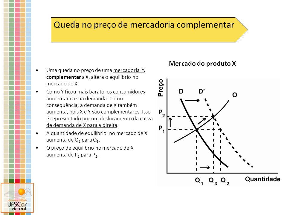 Mercado do produto X Queda no preço de mercadoria complementar Uma queda no preço de uma mercadoria Y, complementar a X, altera o equilíbrio no mercad