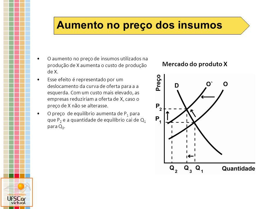 Mercado do produto X Aumento no preço dos insumos O aumento no preço de insumos utilizados na produção de X aumenta o custo de produção de X. Esse efe