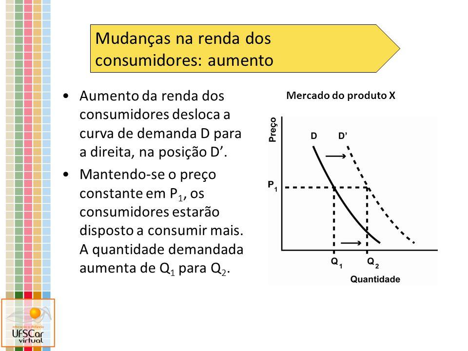 Eixo dos preços de X Eixo das quantidades de X Essa é a curva de demanda inicial de um produto X Um aumento no preço do produto Y, que é substituto de X, deslocará a demanda de X para a direita Essa é a curva de oferta X Preço inicial de equilíbrio de X Quantidade inicial de equilíbrio de X Nova quantidade demandada de X ao preço inicial de equilíbrio Quantidade final de equilíbrio de X Cria-se um excesso de demanda, que fará o preço subir até alcançar novo equilíbrio Preço final de equilíbrio de X