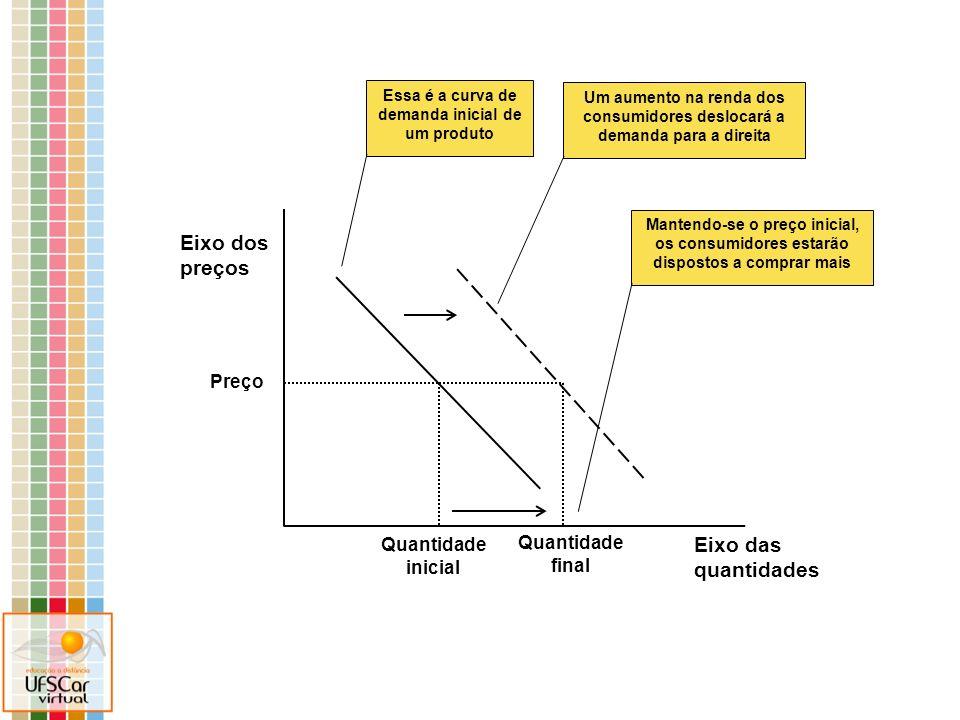 Eixo dos preços de X Eixo das quantidades de X Essa é a curva de demanda de X Um aumento no preço de um insumo utilizado na produção de X, desloca a oferta de X para a esquerda Essa é a curva inicial de oferta de X Preço inicial de equilíbrio de X Quantidade inicial de equilíbrio de X Nova quantidade ofertada de X ao preço inicial de equilíbrio Quantidade final de equilíbrio de X Cria-se um excesso de demanda, que fará o preço subir até alcançar novo equilíbrio Preço final de equilíbrio de X