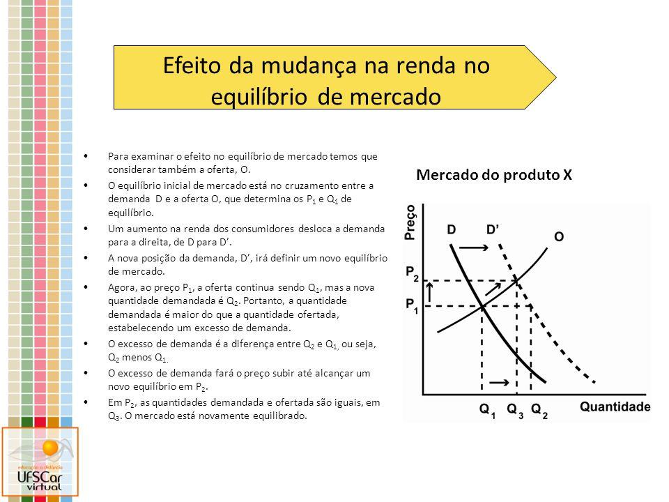 Eixo dos preços de X Eixo das quantidades de X Essa é a curva de demanda inicial de um produto X Uma queda no preço de Y, que é substituto de X, deslocará a demanda de X para a esquerda Essa é a curva de oferta de X Preço inicial de equilíbrio de X Quantidade inicial de equilíbrio de X Nova quantidade demandada de X ao preço inicial de equilíbrio Quantidade final de equilíbrio de X Cria-se um excesso de oferta, que fará o preço cair até alcançar novo equilíbrio Preço final de equilíbrio de X