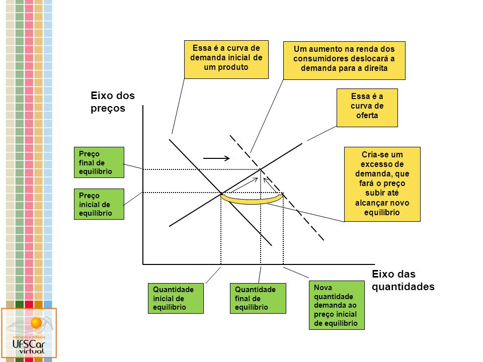 Mercado do produto X Aumento no preço de mercadoria complementar Um aumento no preço de uma mercadoria Y, complementar a X, altera o equilíbrio no mercado de X.