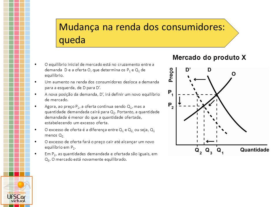 Eixo dos preços de X Eixo das quantidades de X Essa é a curva de demanda inicial de um produto X Um aumento no preço de Y, que é complementar de X, deslocará a demanda de X para a esquerda Essa é a curva de oferta de X Preço inicial de equilíbrio de X Quantidade inicial de equilíbrio de X Nova quantidade demandada de X ao preço inicial de equilíbrio Quantidade final de equilíbrio de X Cria-se um excesso de oferta, que fará o preço cair até alcançar novo equilíbrio Preço final de equilíbrio de X