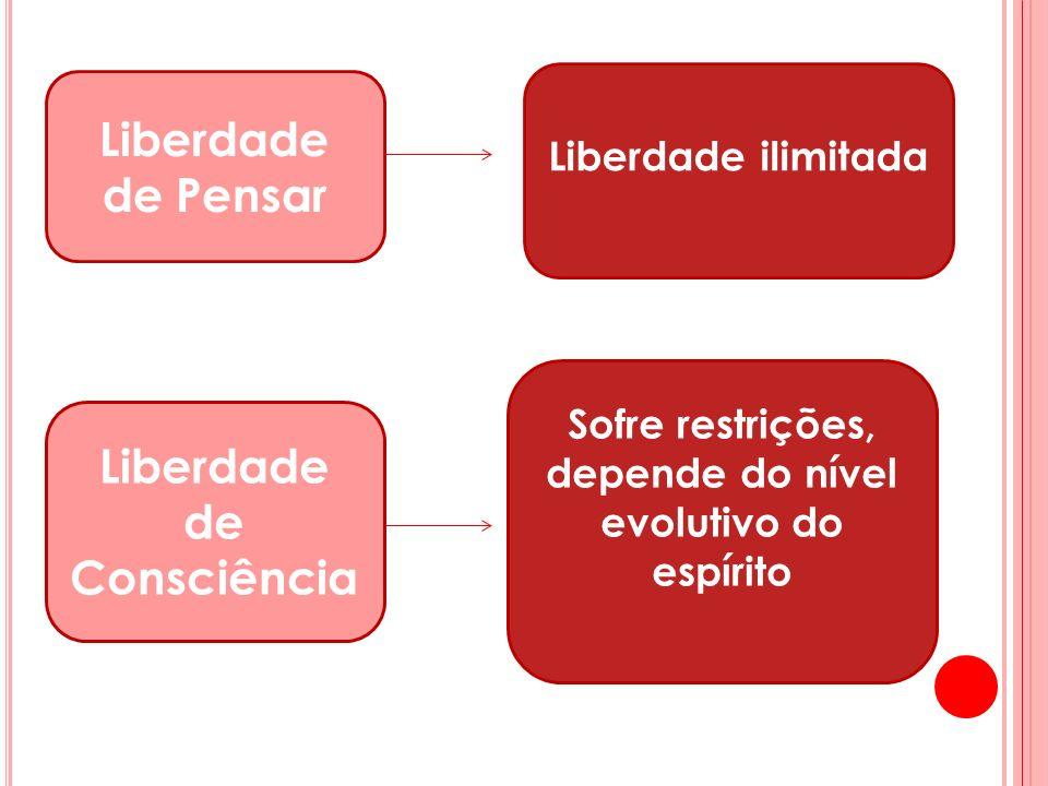 Liberdade de Pensar Liberdade ilimitada Sofre restrições, depende do nível evolutivo do espírito Liberdade de Consciência