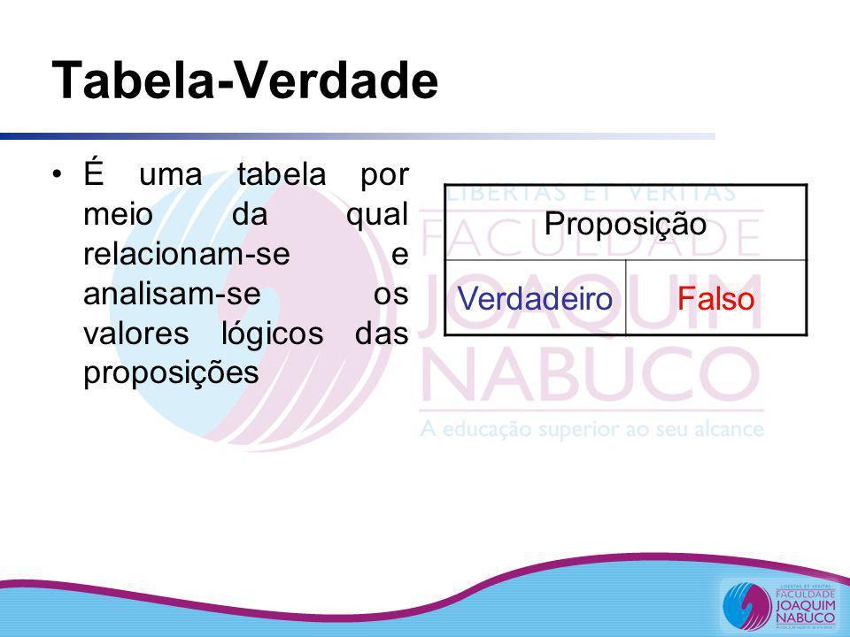 Tabela-Verdade É uma tabela por meio da qual relacionam-se e analisam-se os valores lógicos das proposições Proposição VerdadeiroFalso