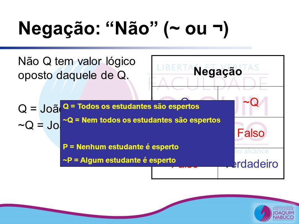 Negação: Não (~ ou ¬) Não Q tem valor lógico oposto daquele de Q. Q = João é médico ~Q = João não é médico Negação Q~Q VerdadeiroFalso Verdadeiro Q =