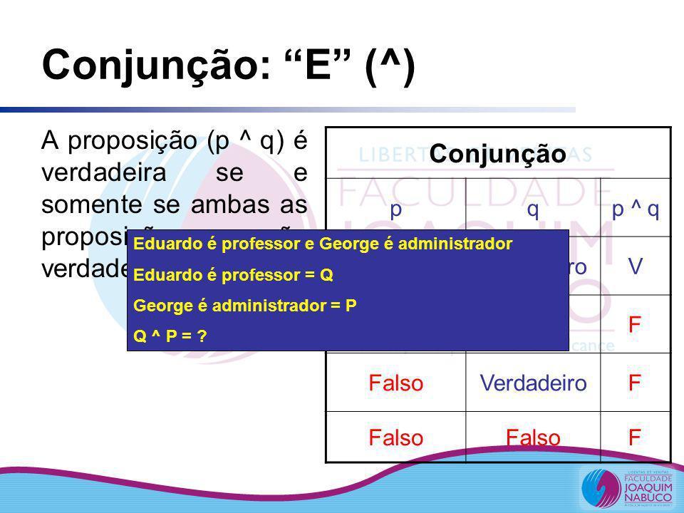 Conjunção: E (^) A proposição (p ^ q) é verdadeira se e somente se ambas as proposições p e q são verdadeiras Conjunção pqp ^ q Verdadeiro V FalsoF Ve