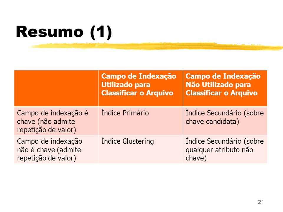 21 Resumo (1) Campo de Indexação Utilizado para Classificar o Arquivo Campo de Indexação Não Utilizado para Classificar o Arquivo Campo de indexação é