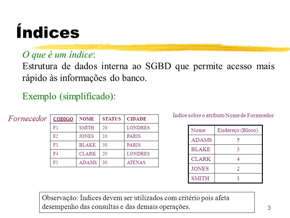 3 Índices O que é um índice: Estrutura de dados interna ao SGBD que permite acesso mais rápido às informações do banco. Exemplo (simplificado): 1SMITH