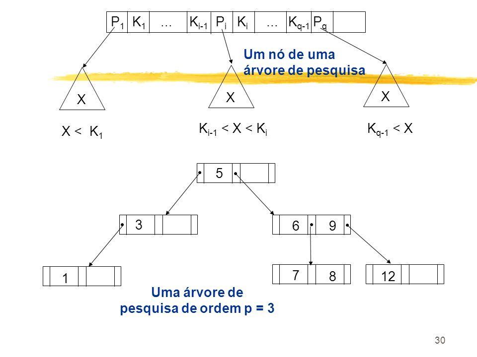 30 P 1 K 1... K i-1 P i K i... K q-1 P q X X X K i-1 < X < K i K q-1 < X X < K 1 5 3 1 69 7 812 Um nó de uma árvore de pesquisa Uma árvore de pesquisa