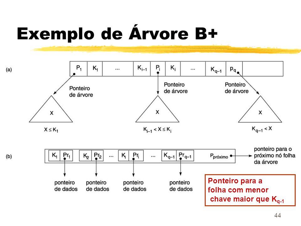 44 Exemplo de Árvore B+ Ponteiro para a folha com menor chave maior que K q-1